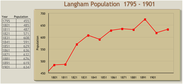 St Peter & St Paul Langham - Feast Week Hay Strewing Langham Population  1795 - 1901 18011811182118311841185118611871188118911901 450 500 550 600 650 700 Population Year    Population 1795	455 1801	485 1811	487 1821	571 1831	608 1841	591 1851	629 1861	636 1871	632 1881	676 1891	619 1901	634
